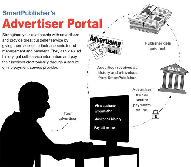 Magazine Software Advertiser Portal